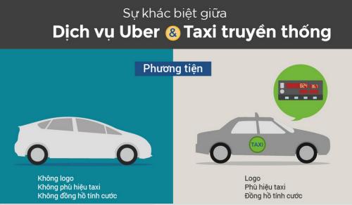 [ Infographic ] Uber khác gì so với taxi truyền thống?