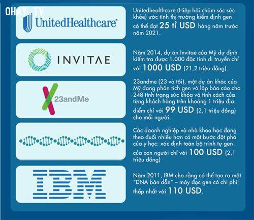 ảnh phát minh,đột phá,tương lai,công nghệ tương lai,infographic