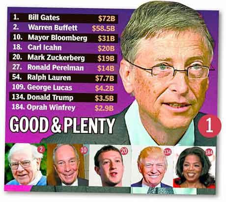 Top 10 người giàu nhất thế giới năm 2014