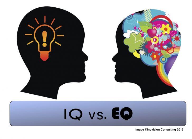 ảnh IQ,EQ,chỉ số thông minh,chỉ số cảm xúc,thông minh,chỉ số iq,chỉ số eq
