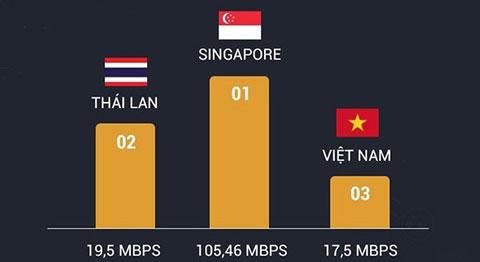 Tốc độ 3G của Việt Nam đứng ở đâu trên bảng xếp hạng thế giới?