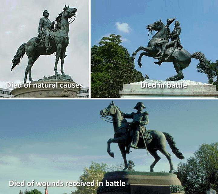 ảnh tư thế cưỡi ngựa,tượng cưỡi ngựa,nguyên nhân cái chết