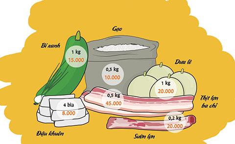 100k đi chợ vẫn nấu được bữa cơm ngon và đủ chất