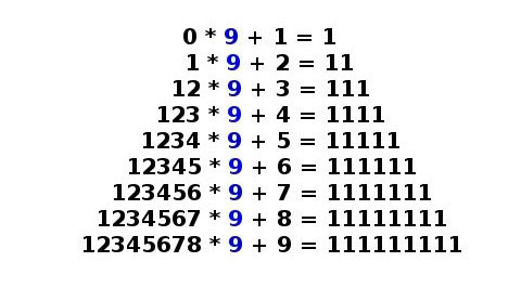 Quy luật độc đáo từ những con số