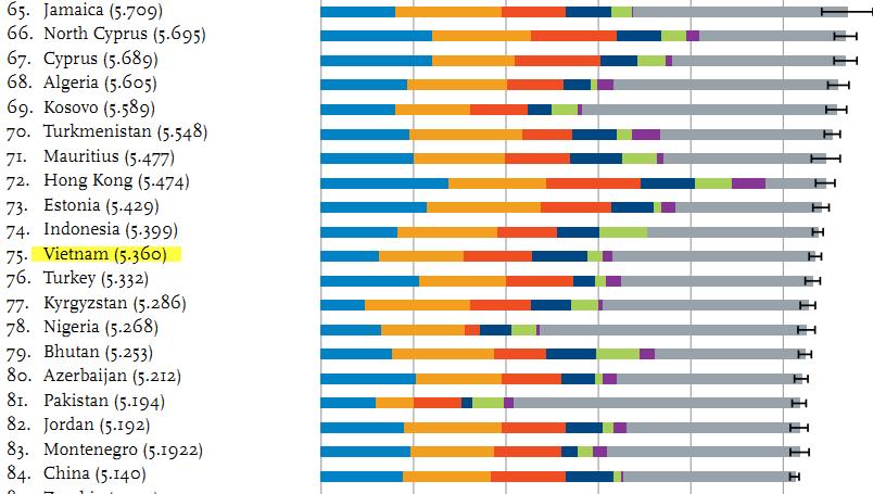 ảnh các quốc gia hạnh phúc nhất,bảng xếp hạng,quốc gia hạnh phúc,việt nam