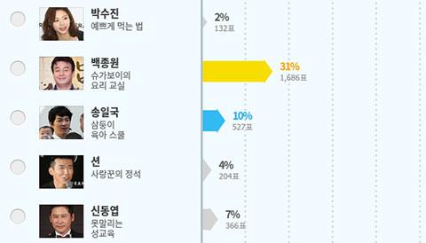 9 kỹ năng mà fans muốn học từ người nổi tiếng Hàn Quốc