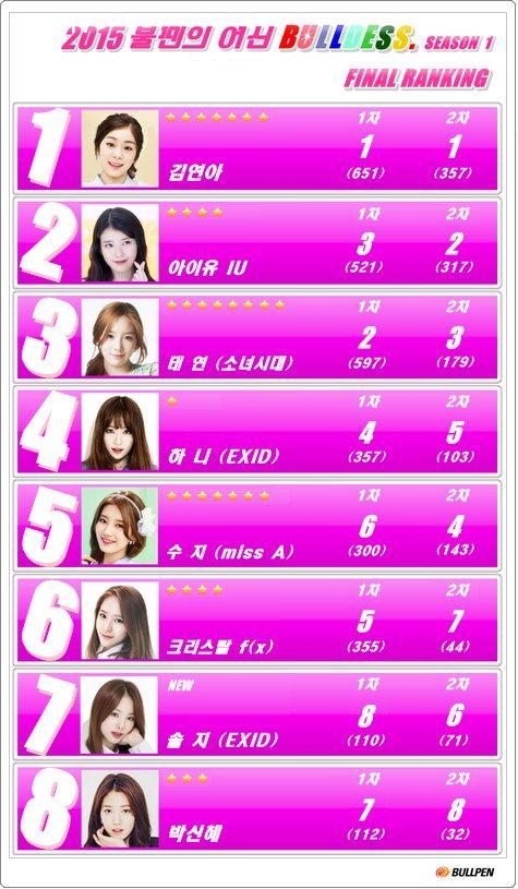 ảnh Kim Yuna,IU,Taeyeon của SNSD,Hani của EXID,Suzy của Miss A,Solji của EXID,Park Shin Hye,yura,song jihyo,fx,victoria,uee,a pink,bomi,naeun