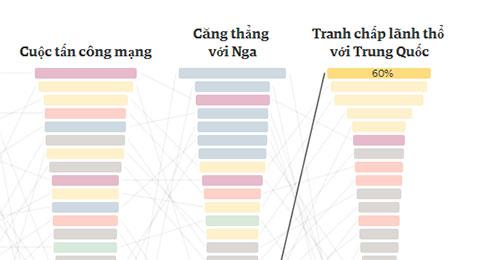 Nỗi lo lớn nhất của người Việt Nam hiện nay là gì?