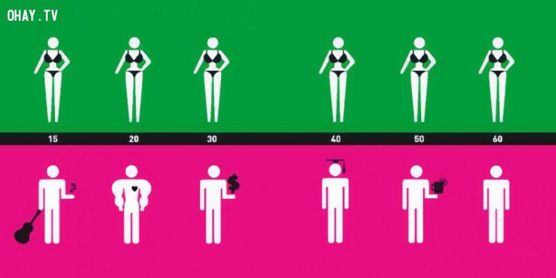 ảnh đàn ông,đàn bà,Yang Liu,khác biệt,giữa đàn ông và đàn bà,tương phản,người đàn ông hiện đại,sự khác biệt
