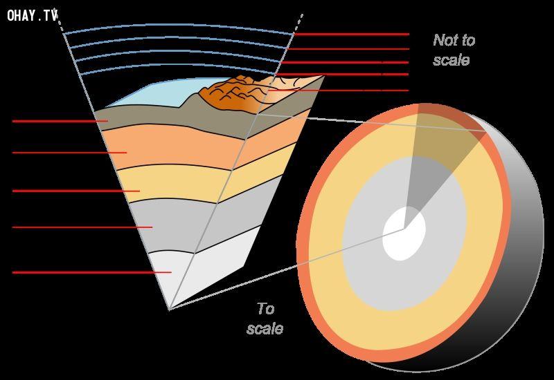 ảnh thiên văn học,địa chất học,trong lòng trái đất,trái đất
