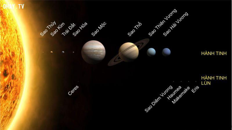 Sao Diêm Vương và Hệ Mặt Trời