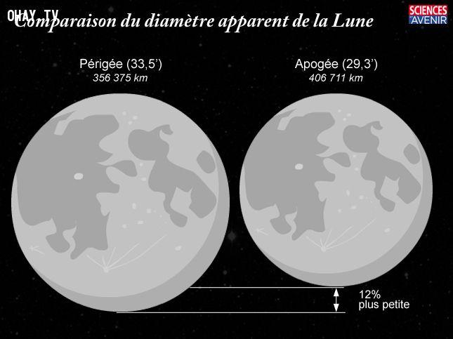 So sánh đường kính của Mặt Trăng.