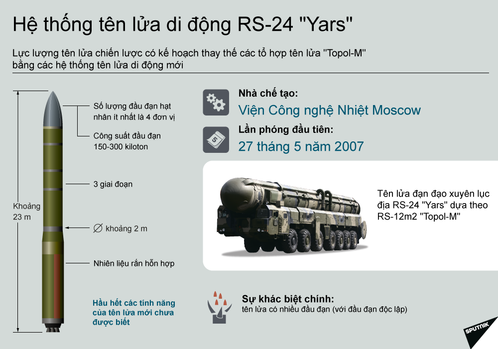 ảnh Liên bang Nga,Siêu vũ khí,vũ khí