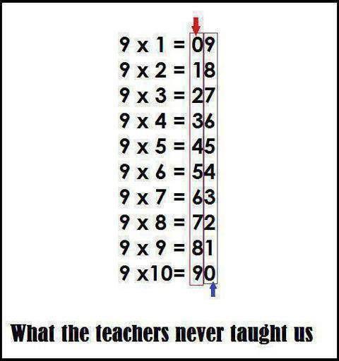 ảnh toán học,có thể bạn chưa biết,mẹo tính toán
