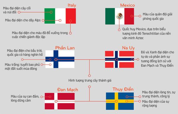 ảnh ý nghĩa quốc kỳ,quốc kỳ,ý nghĩa lá cờ,lá cờ các nước
