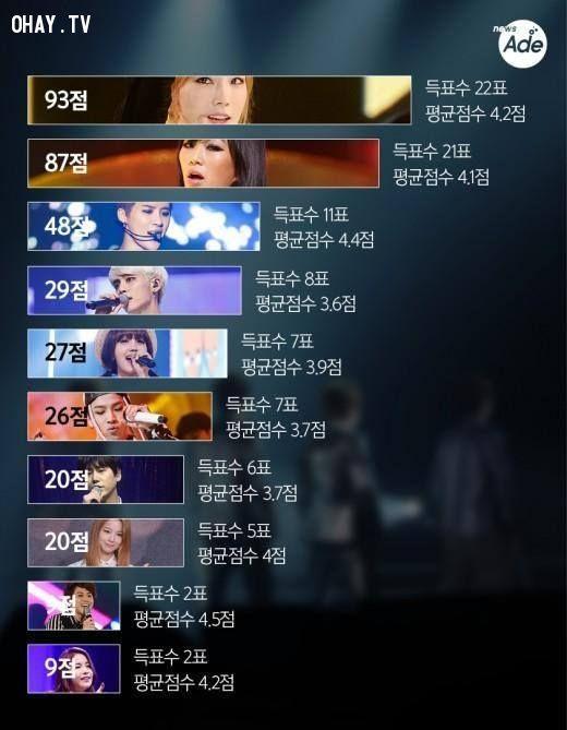 ảnh kpop,bảng xếp hạng,bảng xếp hạng giọng ca kpop,nhóm nhạc thần tượng nào hát hay nhất