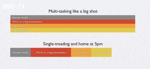 ảnh quản lý thời gian,thời gian,sử dụng thời gian