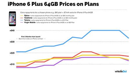 Thời điểm nào tốt nhất để mua sắm iPhone và Samsung Galaxy?