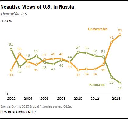 Thái độ tiêu cực của dân Nga đối với Mỹ