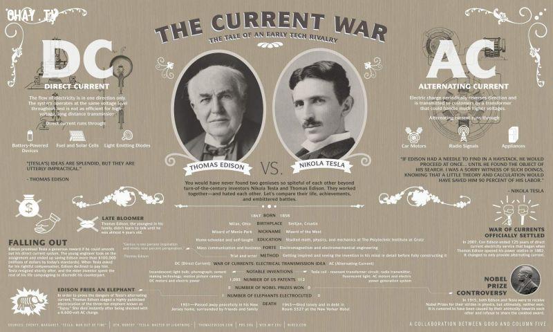 Cuộc chiến dòng điện