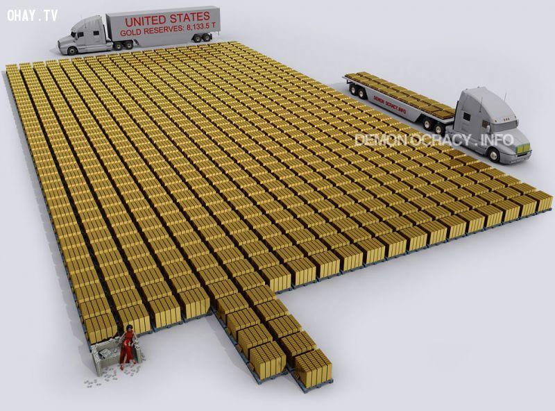 ảnh kim loại quý,tổng lượng vàng,có thể bạn chưa biết,fact