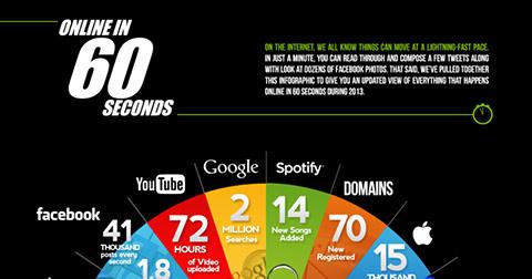 Trong 60 giây, chuyện gì xảy ra trên internet?