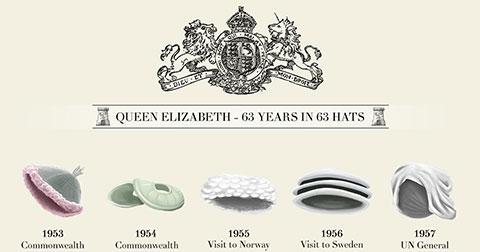 Những kiểu nón bắt mắt nhất của Nữ hoàng Elizabeth II