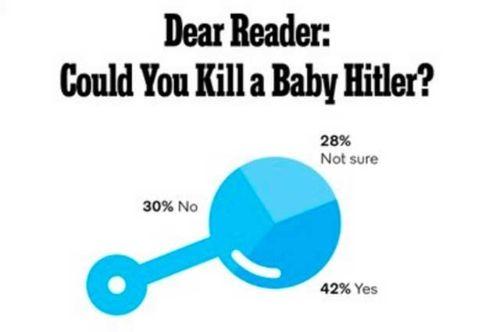 Khảo sát của New York Times