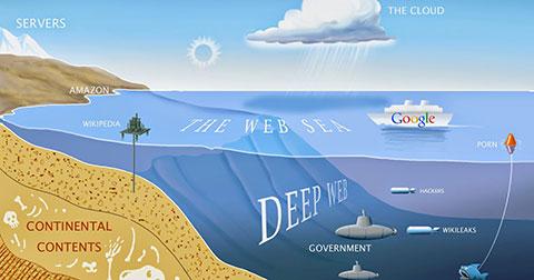 10 điều đáng sợ về Deep Web - Hãy đọc và khám phá