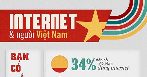 [Infographic] Internet và người Việt Nam