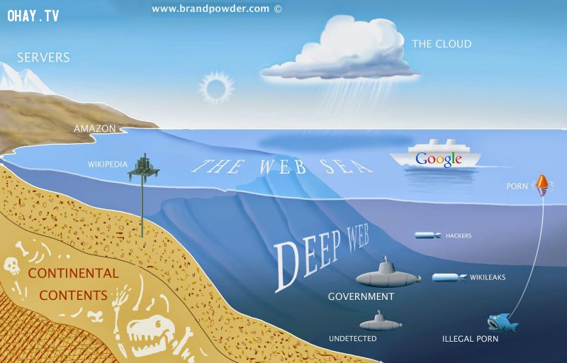 ảnh deep web,web ẩn,thế giới ngầm,internet