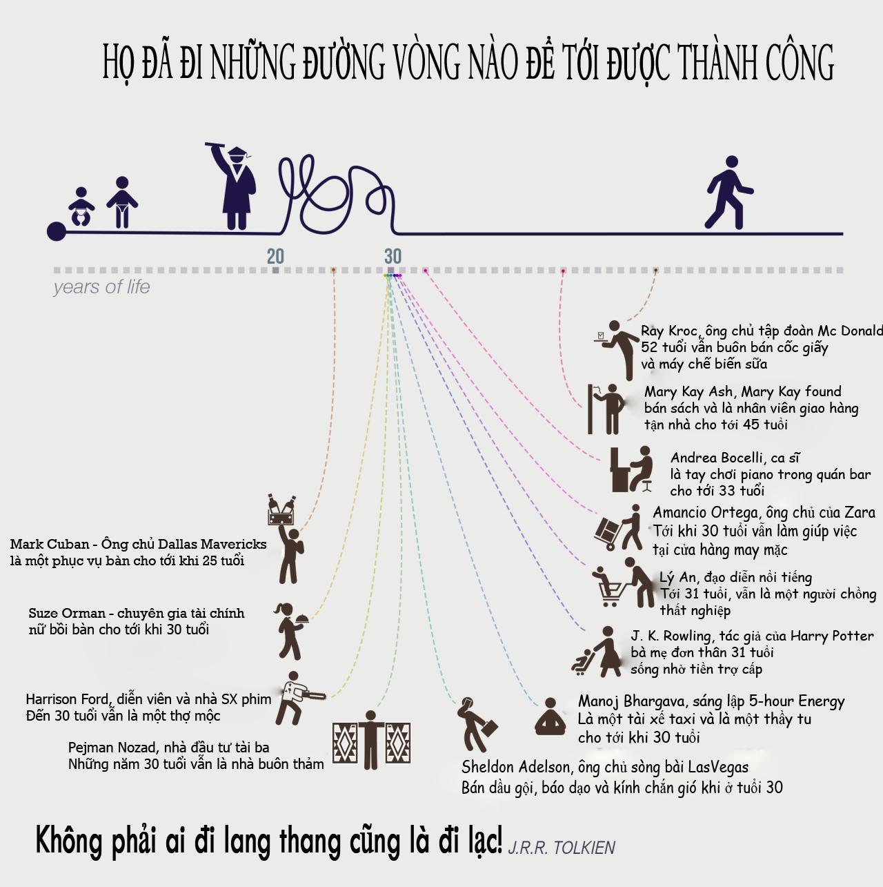 ảnh thành công,đường tới thành công,infographic