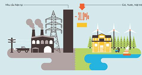 Việt Nam được lợi gì khi chuyển qua sử dụng 100% năng lượng sạch