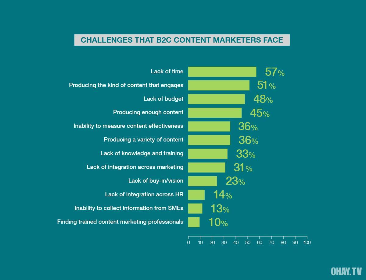 thách thức content marketing
