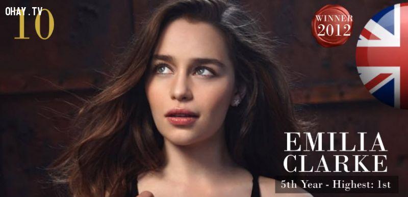 ảnh gương mặt nữ đẹp nhất,bảng xếp hạng 2015,cô gái đẹp nhất