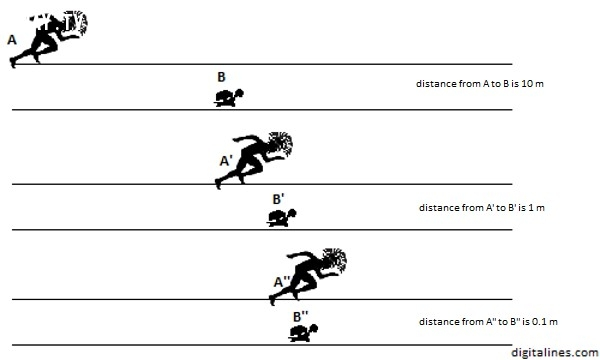 2. Nghịch lý Zeno - Achilles và con rùa,Bí ẩn,Nghịch lý,Nghịch lý hại não,Mũi tên bay,Người nói dối,Ngày hành quyết bất ngờ