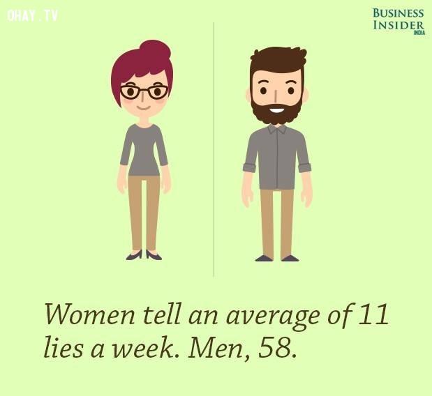 3. Phụ nữ trung bình nói dối khoảng 11 lần trong một tuần, trong khi đàn ông là 58 lần.,sự thật kỳ lạ,sự thật thú vị,những điều thú vị trong cuộc sống