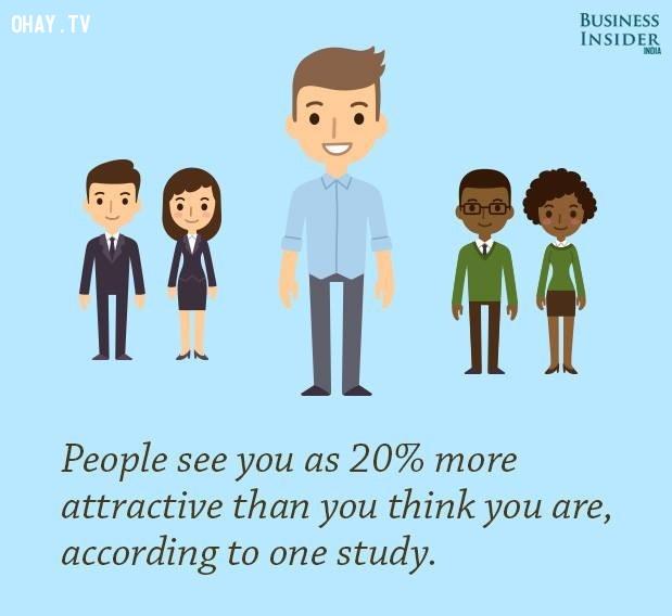 4. Mọi người nhìn bạn hấp dẫn hơn 20% so với suy nghĩ của bạn về mình, theo một nghiên cứu khoa học.,sự thật kỳ lạ,sự thật thú vị,những điều thú vị trong cuộc sống