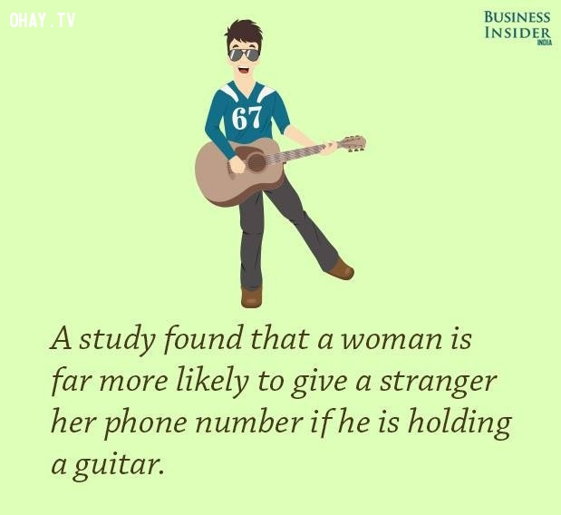 1. Một nghiên cứu cho thấy phụ nữ có nhiều khả năng đưa số điện thoại của mình cho một người xa lạ nếu anh ta đang cầm một cây đàn guitar.,sự thật kỳ lạ,sự thật thú vị,những điều thú vị trong cuộc sống