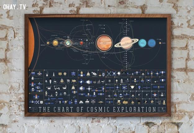 Biểu đồ thăm dò vũ trụ, với biểu đồ này bạn dễ dàng nhớ mọi kiến thức về vũ trụ.,sản phẩm sáng tạo,phục vụ học tập,đồng hồ toán học