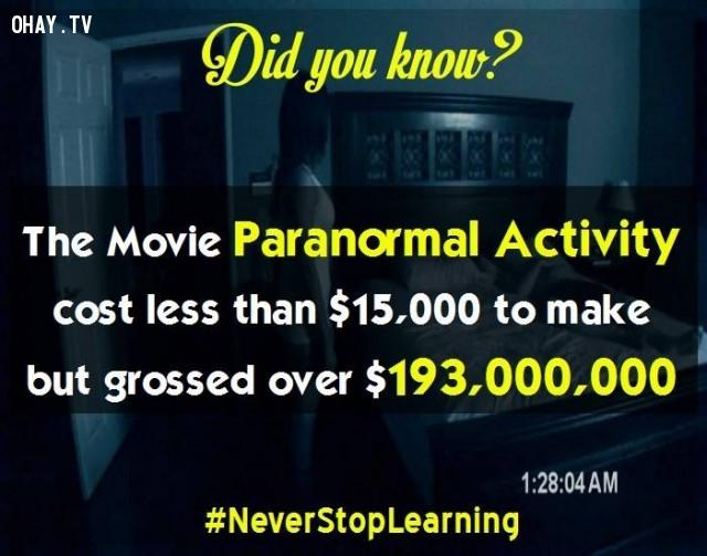 5. Bộ phim Paranormal Activity có chi phí sản xuất thấp hơn 15.000 USD nhưng lại thu về hơn 193.000.000 USD.,sự thật thú vị,sự thật đáng kinh ngạc,những điều thú vị trong cuộc sống,có thể bạn chưa biết,khám phá