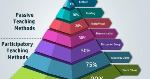 Cách ghi nhớ hơn 90 phần trăm những gì bạn học