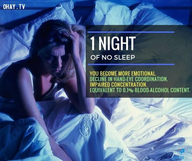 1. Một ngày không ngủ,thiếu ngủ,chứng mất ngủ,khám phá,mất ngủ có hại gì,thiếu ngủ có tác hại gì