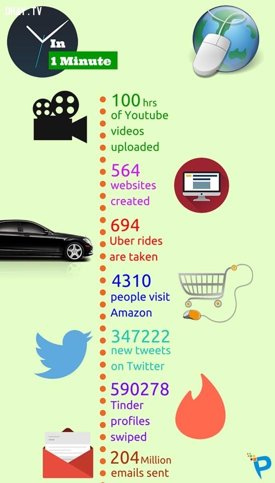 Điều gì sẽ xảy ra trong một phút trên internet?,Điều gì sẽ xảy ra trong một phút,khám phá,những điều thú vị trong cuộc sống