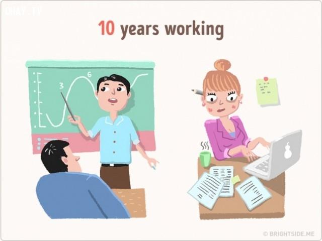 10 năm để làm việc,những điều thú vị trong cuộc sống,sử dụng thời gian,khám phá