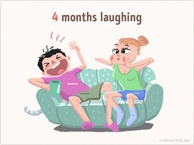 4 tháng để cười to,những điều thú vị trong cuộc sống,sử dụng thời gian,khám phá