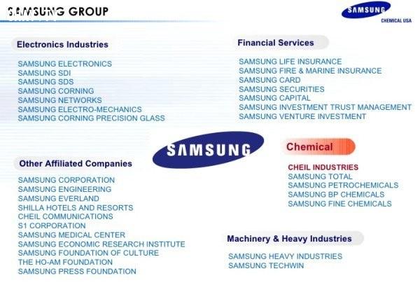 8. Samsung gồm khoảng 80 công ty con hoạt động ở nhiều lĩnh vực khác nhau như xây dựng, thiết bị điện tử, hóa chất, viễn thông, đóng tàu và nhiều hơn thế nữa.,tập đoàn Samsung,công ty Samsung,tầm cỡ của Samsung