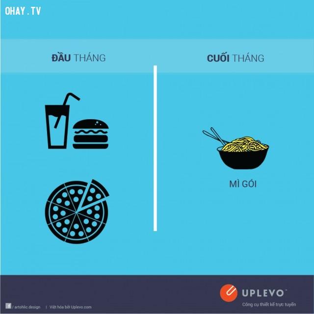 Đầu tháng ăn uống bét nhè, cuối tháng mì gói qua ngày.,đầu tháng,cuối tháng,sự khác nhau,tiền lương