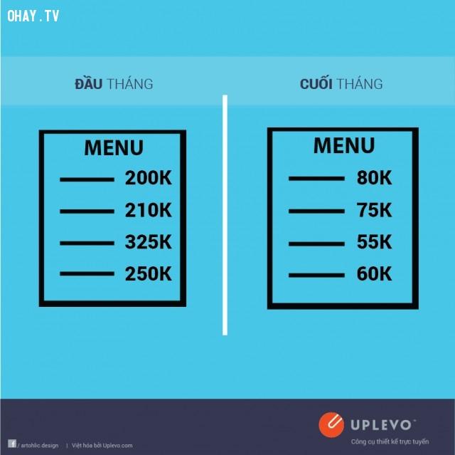 Đầu tháng nhà hàng sang chảnh, cuối tháng quán lề đường,đầu tháng,cuối tháng,sự khác nhau,tiền lương