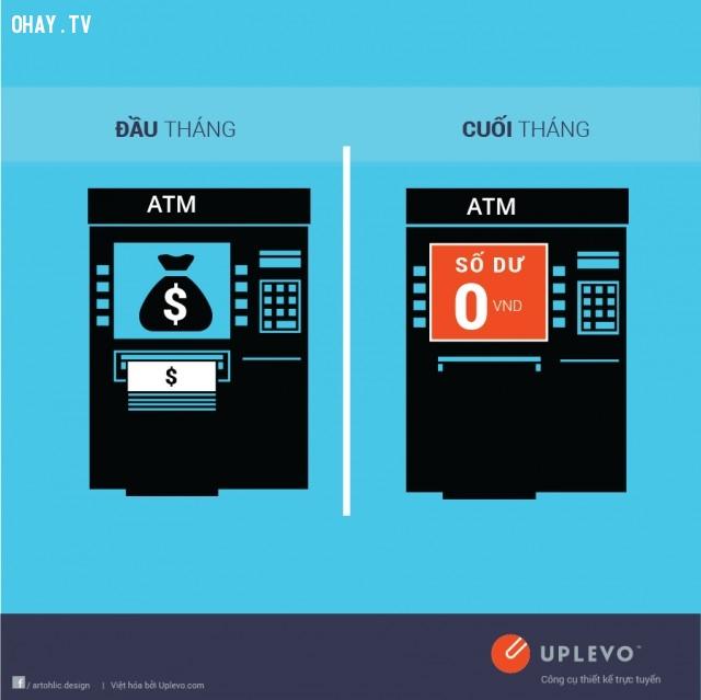 Đầu tháng ATM đầy tiền, cuối tháng số dư trả về MO,đầu tháng,cuối tháng,sự khác nhau,tiền lương